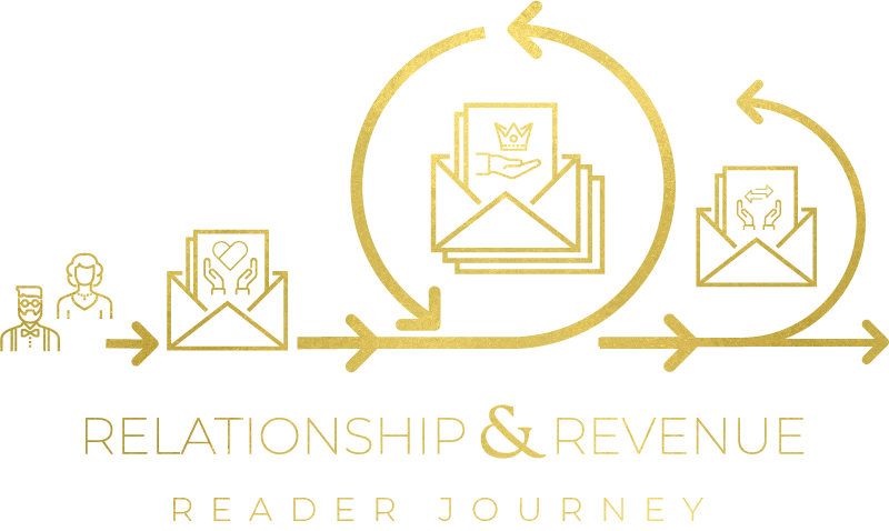 Relationship & Revenue Reader Journey